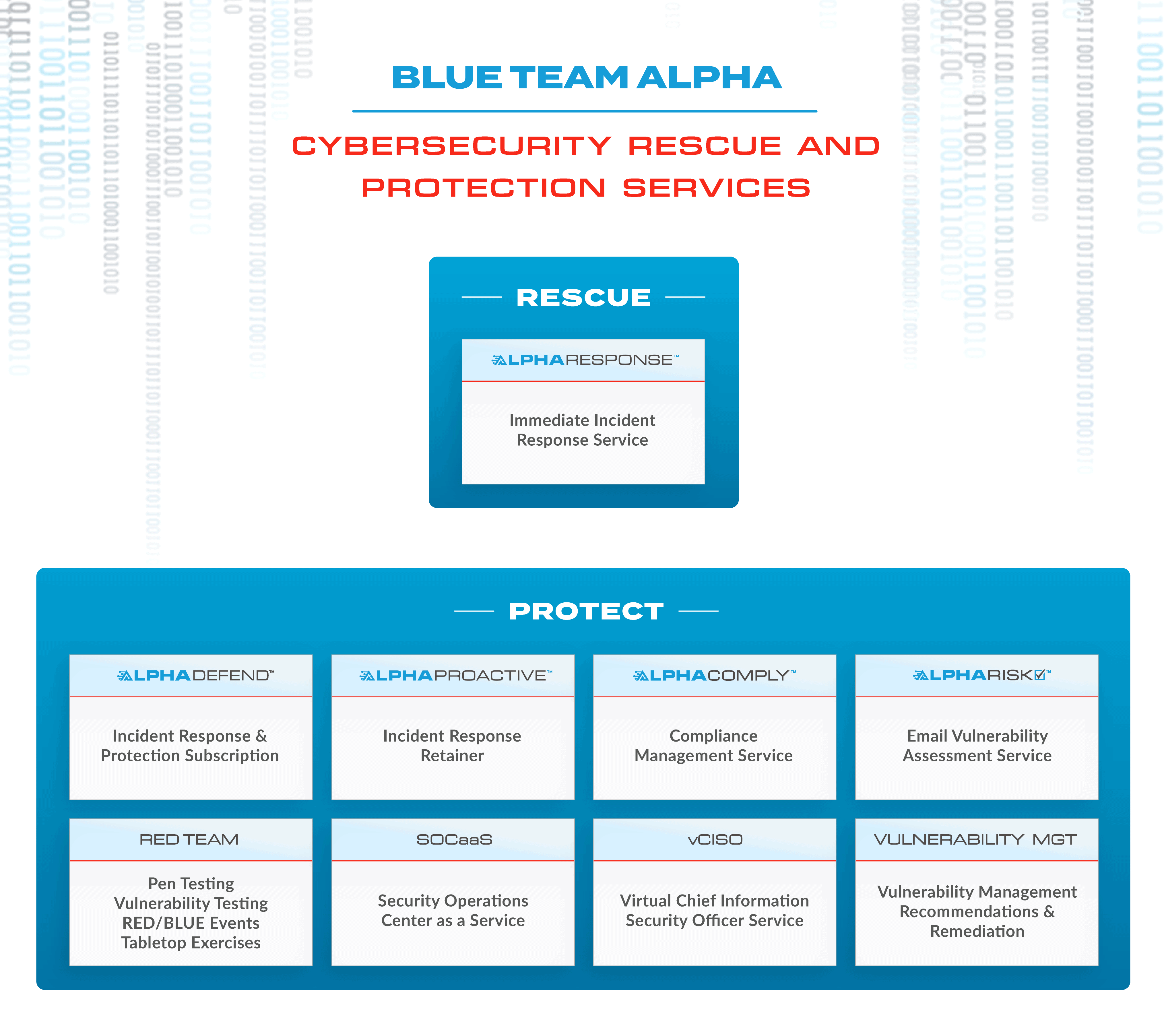 Blue Team Alpha Cybersecurity Rescue and Protective Services